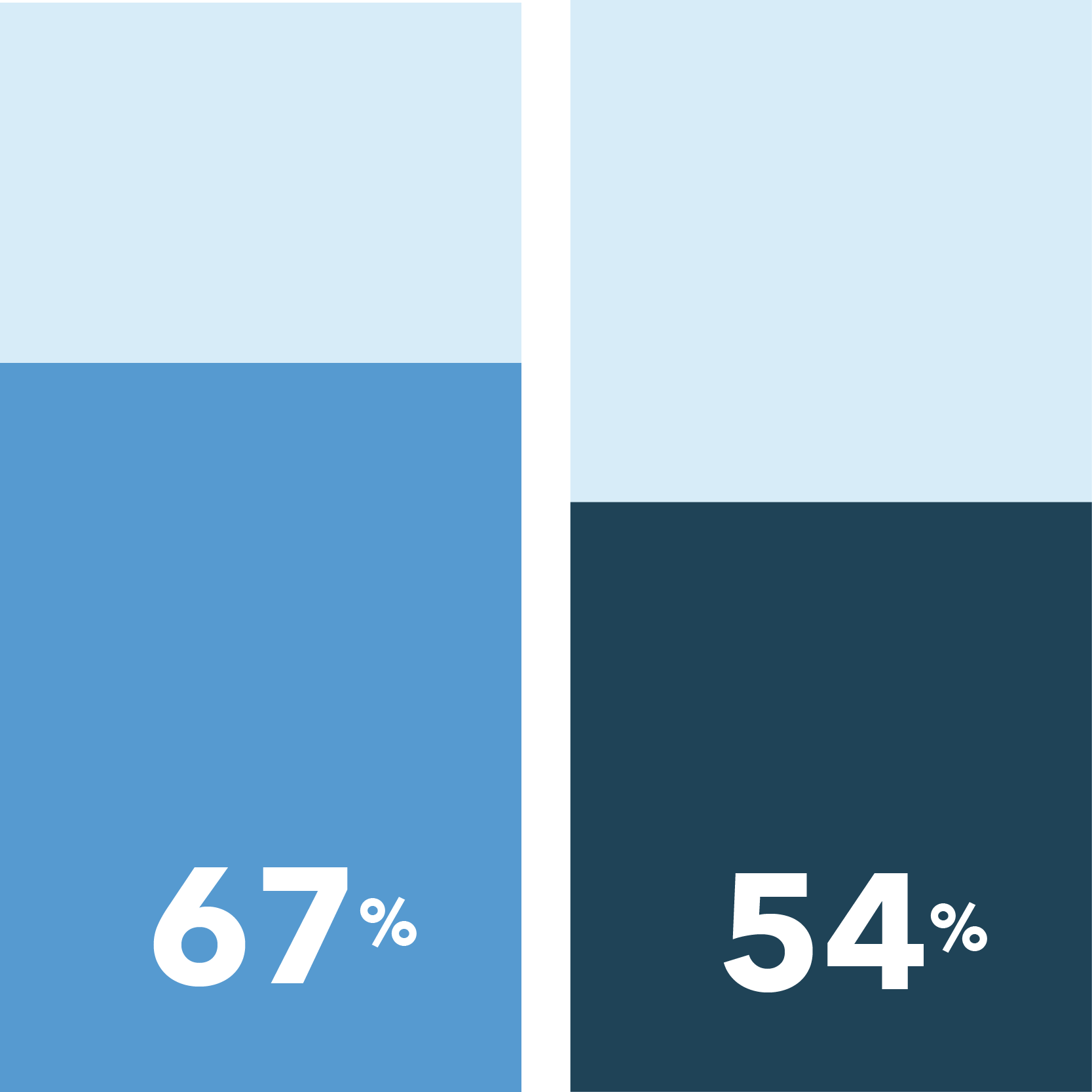 67% of Women vs. 54% of Men say the ability to meet with a study doctor remotely is important