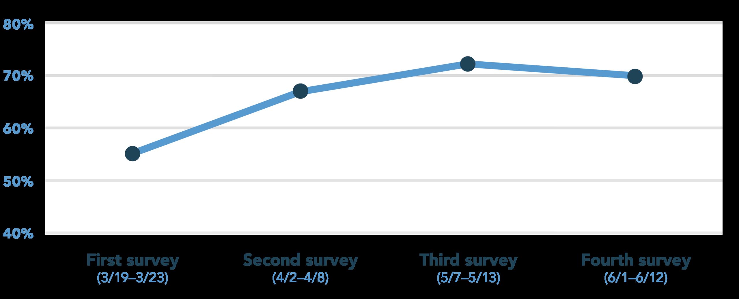 Our latest surveys showed willingness between 55–72%.