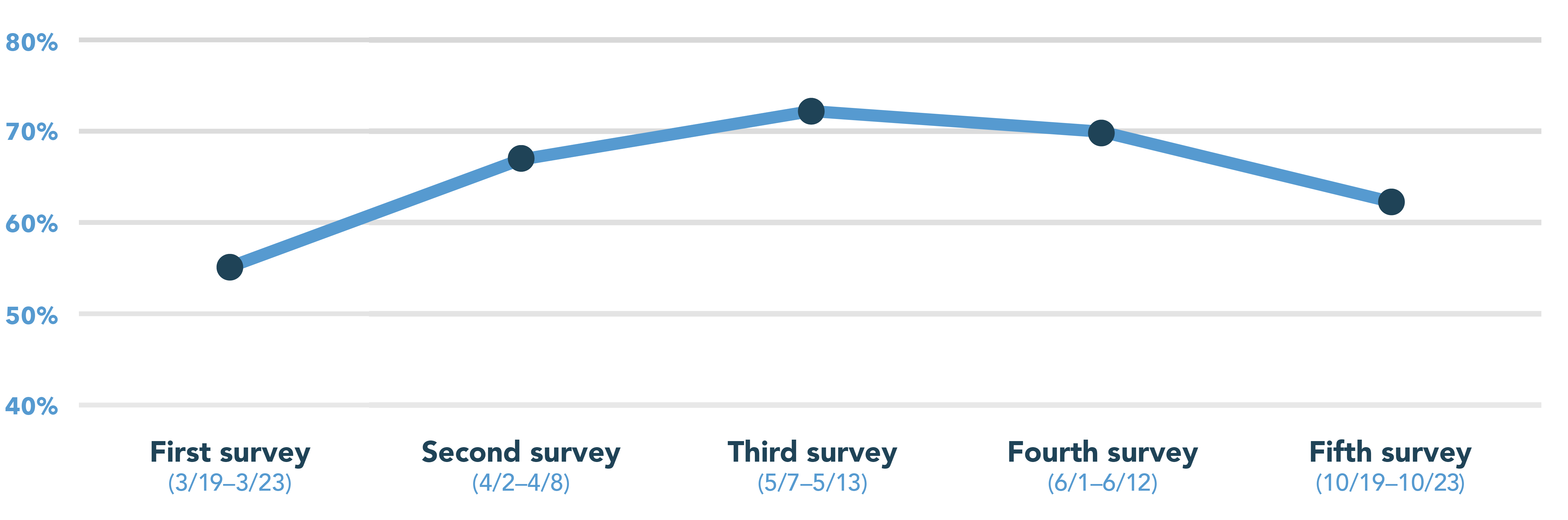 Our latest surveys showed willingness to participate in a clinical trial trending down, from 70% to 62%.